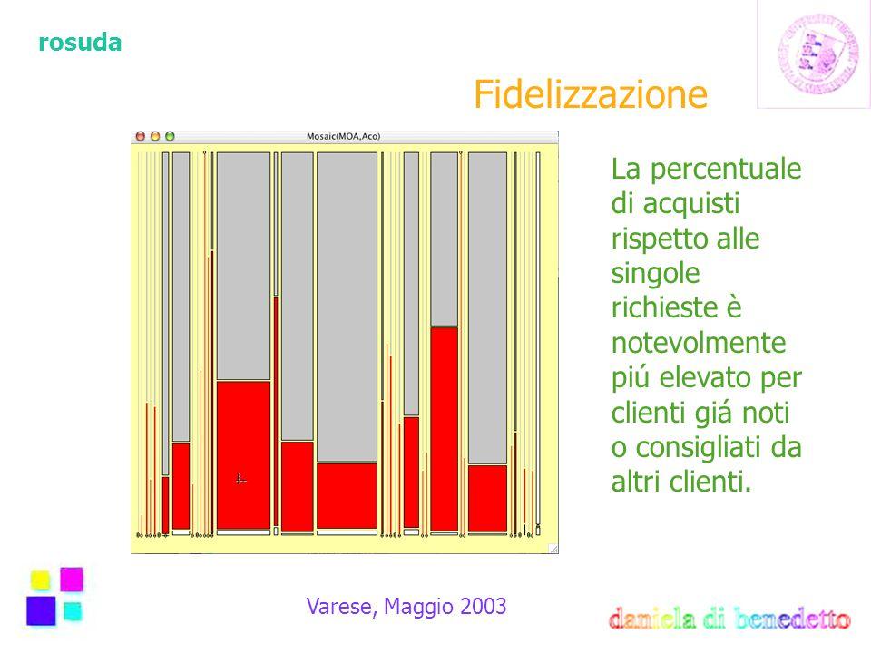 rosuda Varese, Maggio 2003 Fidelizzazione La percentuale di acquisti rispetto alle singole richieste è notevolmente piú elevato per clienti giá noti o consigliati da altri clienti.