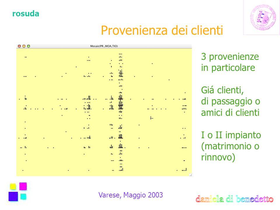 rosuda Varese, Maggio 2003 Provenienza dei clienti 3 provenienze in particolare Giá clienti, di passaggio o amici di clienti I o II impianto (matrimonio o rinnovo)