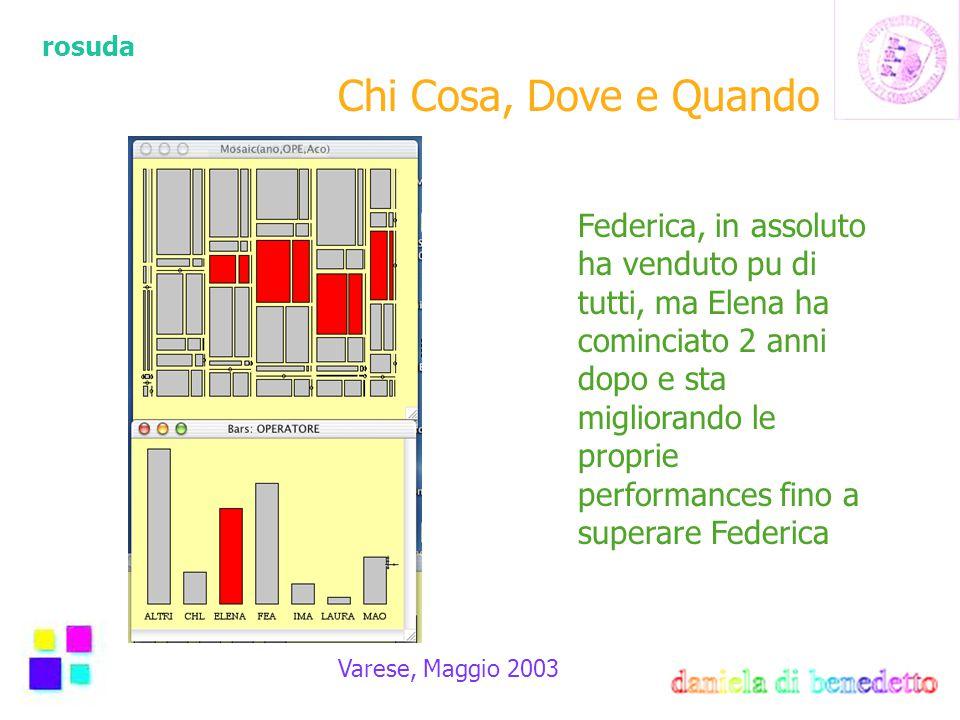 rosuda Varese, Maggio 2003 Federica, in assoluto ha venduto pu di tutti, ma Elena ha cominciato 2 anni dopo e sta migliorando le proprie performances