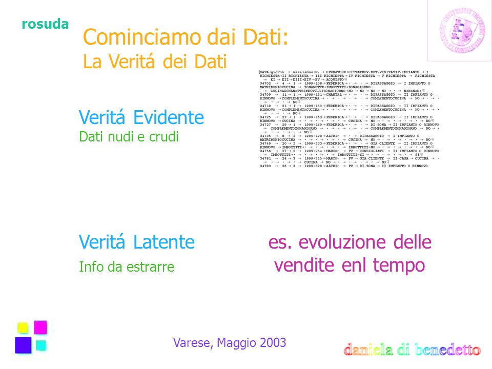 rosuda Varese, Maggio 2003 Cominciamo dai Dati: La Veritá dei Dati Veritá Evidente Dati nudi e crudi Veritá Latente es. evoluzione delle Info da estra