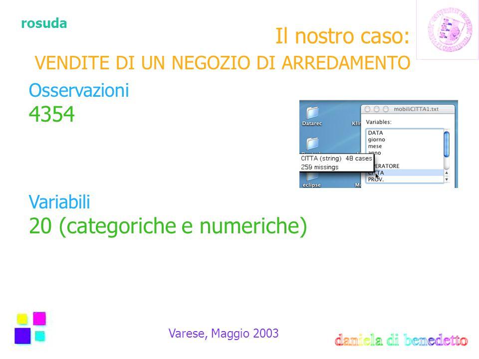 rosuda Varese, Maggio 2003 Vendite settimanali Sabato = + visite + acquisti Domenica = +visite - acquisti Lunedí chiusura mezza giornata