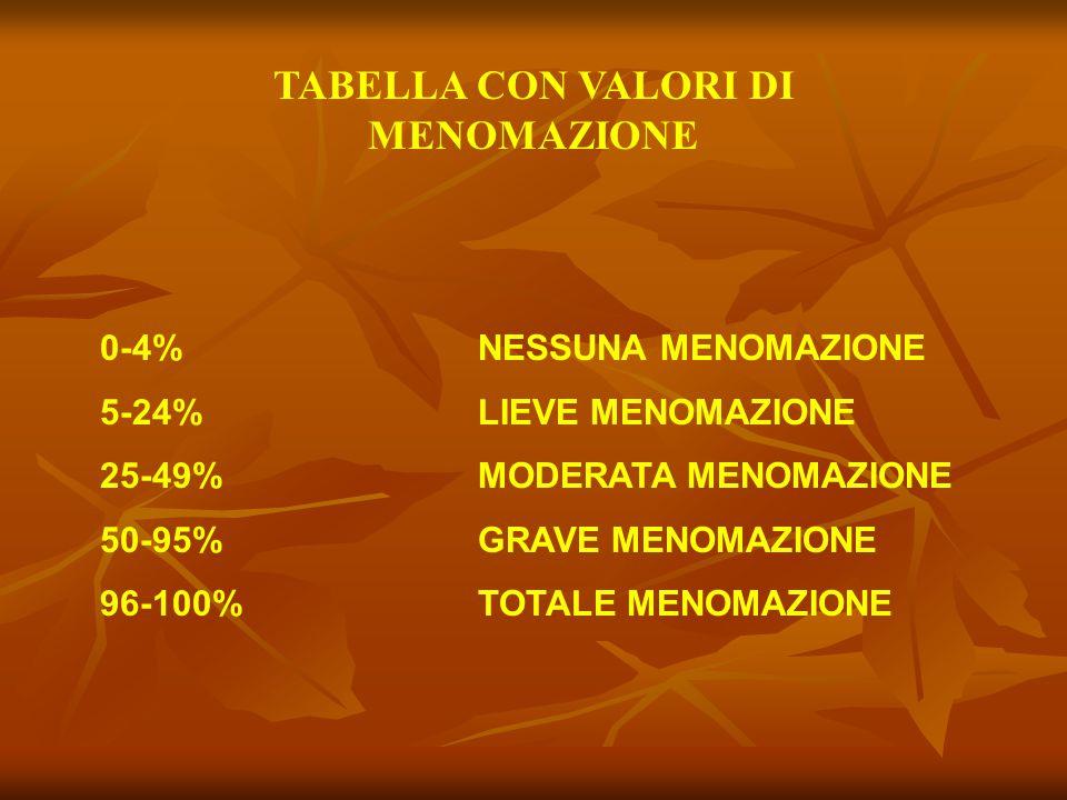 TABELLA CON VALORI DI MENOMAZIONE 0-4% NESSUNA MENOMAZIONE 5-24% LIEVE MENOMAZIONE 25-49% MODERATA MENOMAZIONE 50-95% GRAVE MENOMAZIONE 96-100% TOTALE