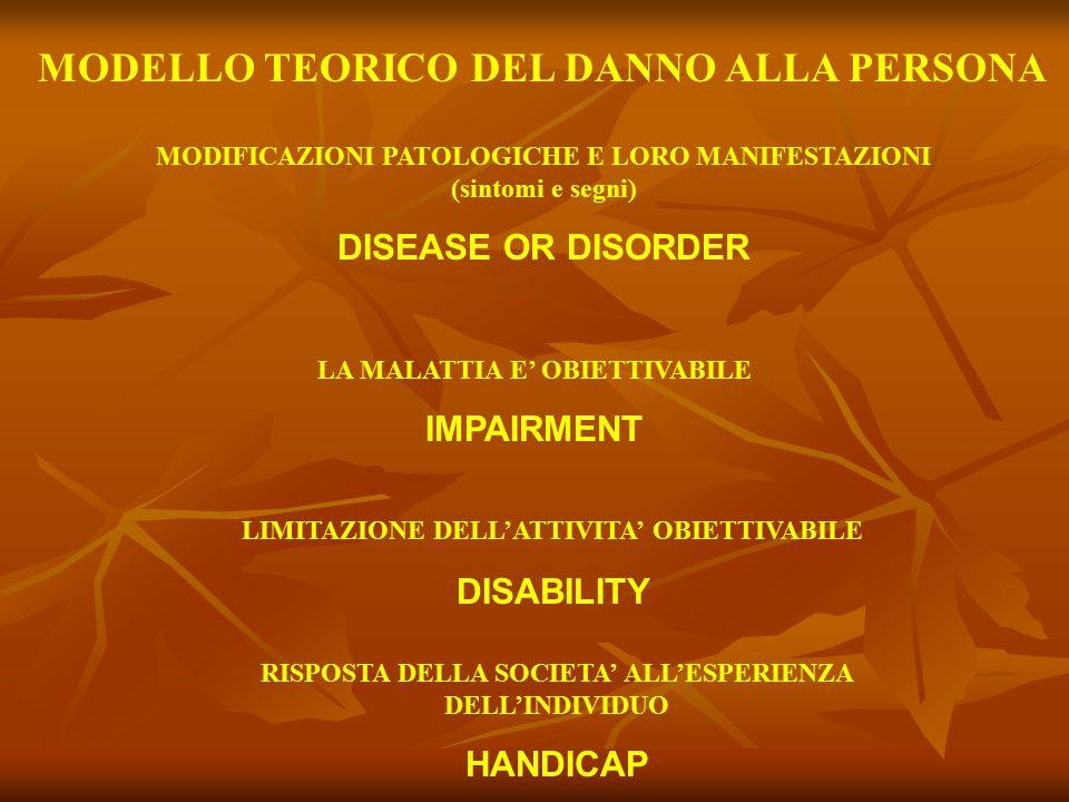 MODELLO TEORICO DEL DANNO ALLA PERSONA MODIFICAZIONI PATOLOGICHE E LORO MANIFESTAZIONI (sintomi e segni) DISEASE OR DISORDER LA MALATTIA E' OBIETTIVAB