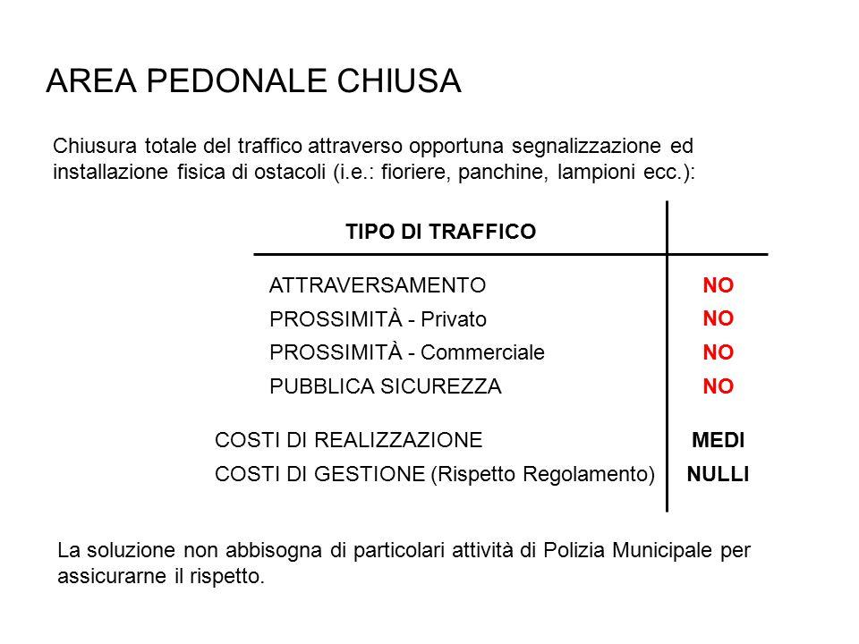 AREA PEDONALE CHIUSA Chiusura totale del traffico attraverso opportuna segnalizzazione ed installazione fisica di ostacoli (i.e.: fioriere, panchine, lampioni ecc.): PROSSIMITÀ - Privato ATTRAVERSAMENTO PUBBLICA SICUREZZA TIPO DI TRAFFICO NO PROSSIMITÀ - Commerciale NO COSTI DI REALIZZAZIONEMEDI COSTI DI GESTIONE (Rispetto Regolamento)NULLI La soluzione non abbisogna di particolari attività di Polizia Municipale per assicurarne il rispetto.