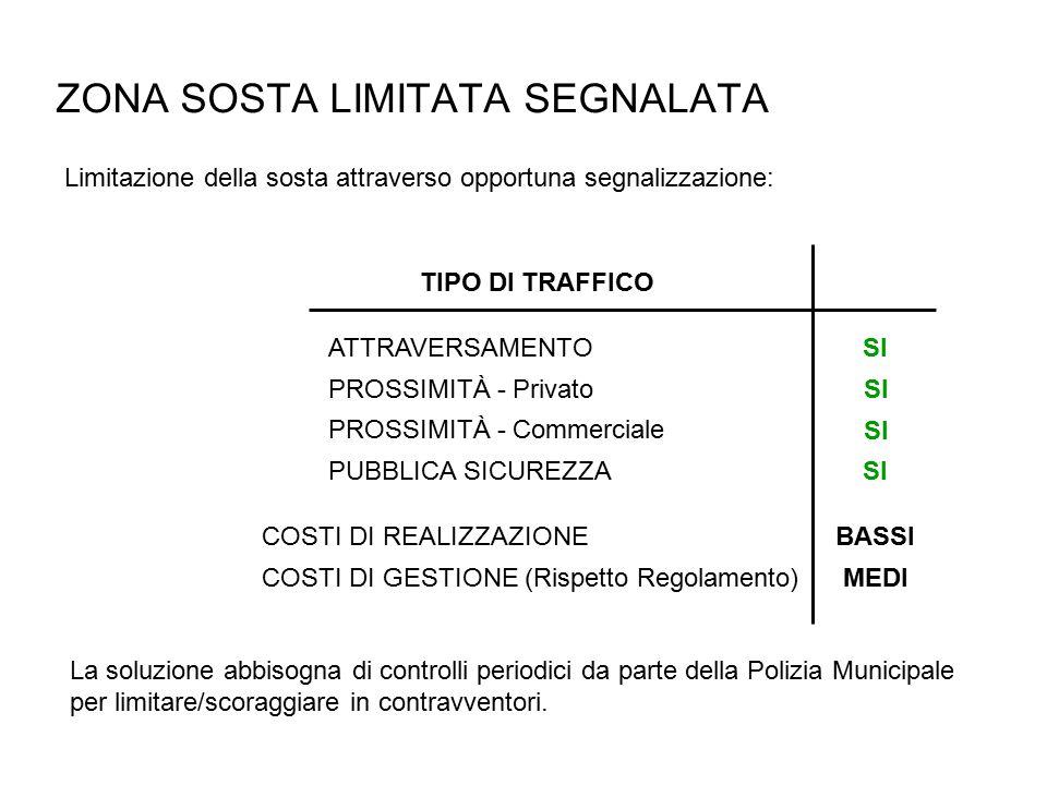 ZONA SOSTA LIMITATA SEGNALATA Limitazione della sosta attraverso opportuna segnalizzazione: PROSSIMITÀ - Privato ATTRAVERSAMENTO PUBBLICA SICUREZZA TIPO DI TRAFFICO SI PROSSIMITÀ - Commerciale SI COSTI DI REALIZZAZIONEBASSI COSTI DI GESTIONE (Rispetto Regolamento)MEDI La soluzione abbisogna di controlli periodici da parte della Polizia Municipale per limitare/scoraggiare in contravventori.
