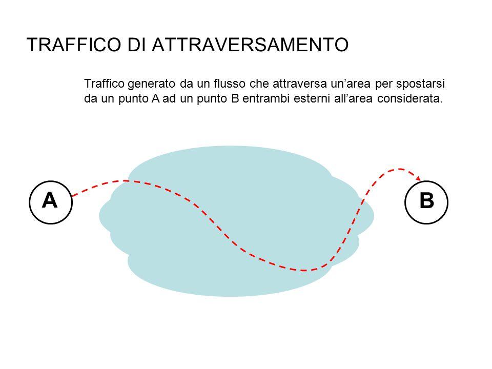 TRAFFICO DI ATTRAVERSAMENTO Traffico generato da un flusso che attraversa un'area per spostarsi da un punto A ad un punto B entrambi esterni all'area considerata.