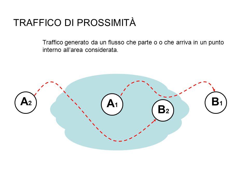 TRAFFICO DI PROSSIMITÀ Traffico generato da un flusso che parte o o che arriva in un punto interno all'area considerata.