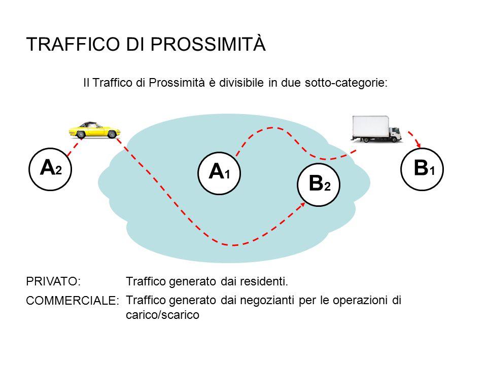TRAFFICO DI PROSSIMITÀ Il Traffico di Prossimità è divisibile in due sotto-categorie: B2B2 A2A2 A1A1 B1B1 Traffico generato dai residenti.