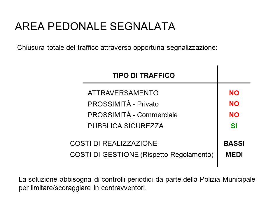 AREA PEDONALE SEGNALATA Chiusura totale del traffico attraverso opportuna segnalizzazione: PROSSIMITÀ - Privato ATTRAVERSAMENTO PUBBLICA SICUREZZA TIPO DI TRAFFICO NO PROSSIMITÀ - Commerciale NO SI COSTI DI REALIZZAZIONEBASSI COSTI DI GESTIONE (Rispetto Regolamento)MEDI La soluzione abbisogna di controlli periodici da parte della Polizia Municipale per limitare/scoraggiare in contravventori.