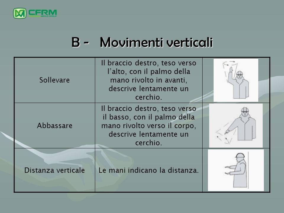 B -Movimenti verticali Sollevare Il braccio destro, teso verso l'alto, con il palmo della mano rivolto in avanti, descrive lentamente un cerchio. Abba