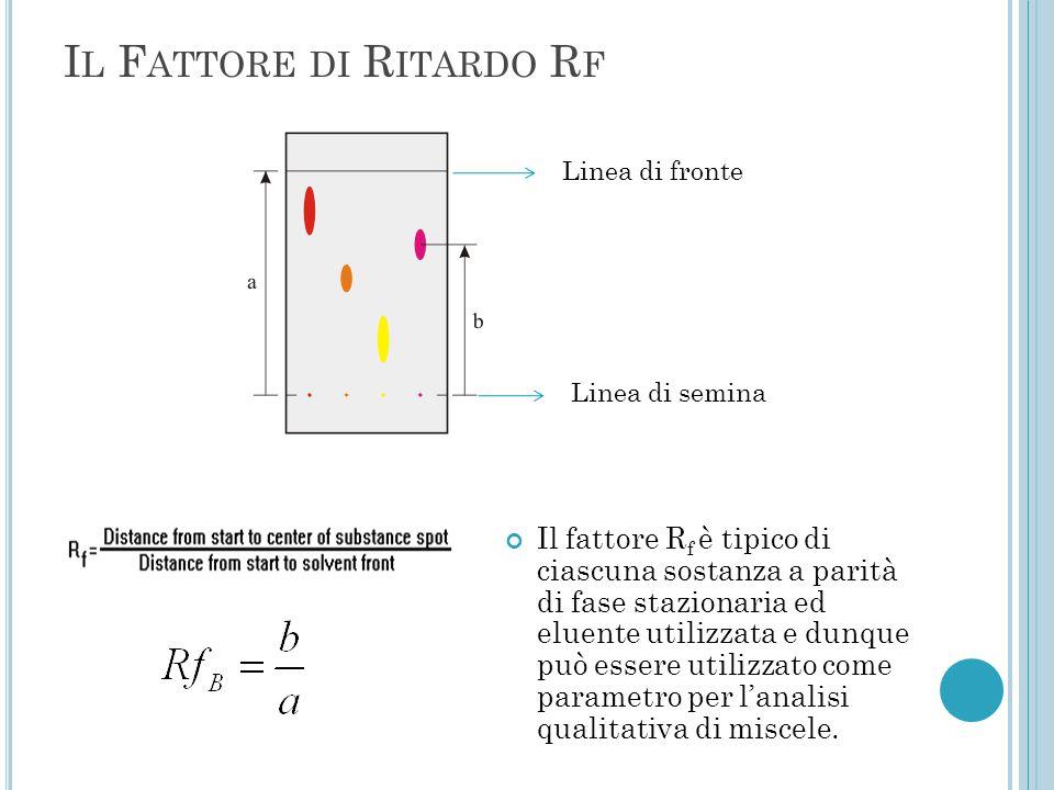 I L F ATTORE DI R ITARDO R F Il fattore R f è tipico di ciascuna sostanza a parità di fase stazionaria ed eluente utilizzata e dunque può essere utili