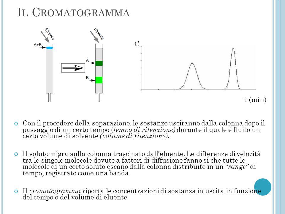 I L C ROMATOGRAMMA Con il procedere della separazione, le sostanze usciranno dalla colonna dopo il passaggio di un certo tempo ( tempo di ritenzione)
