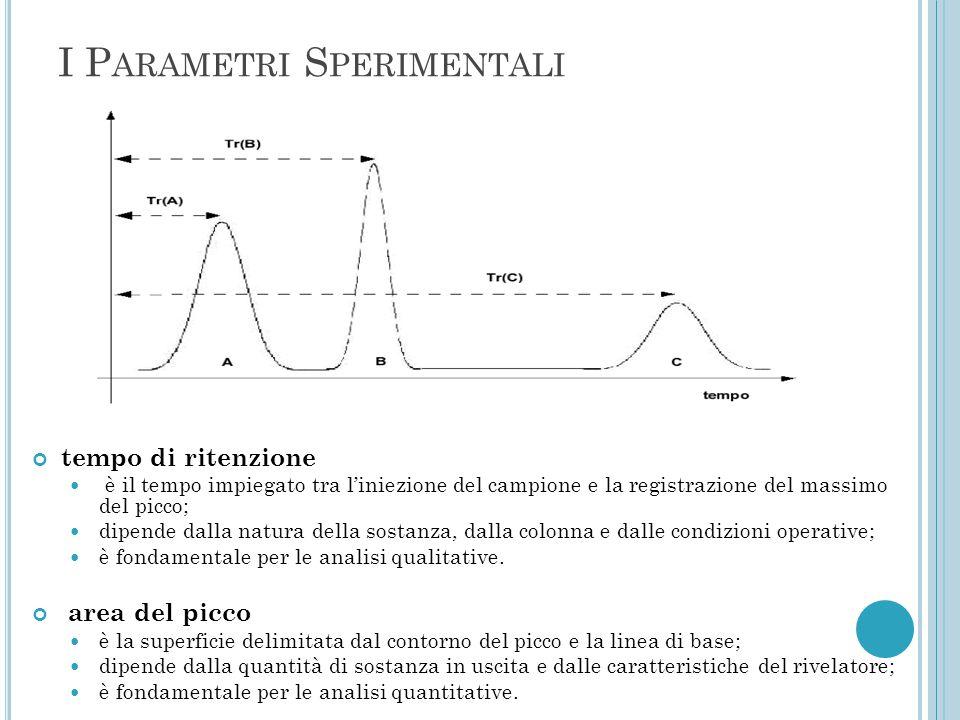 I P ARAMETRI S PERIMENTALI tempo di ritenzione è il tempo impiegato tra l'iniezione del campione e la registrazione del massimo del picco; dipende dal