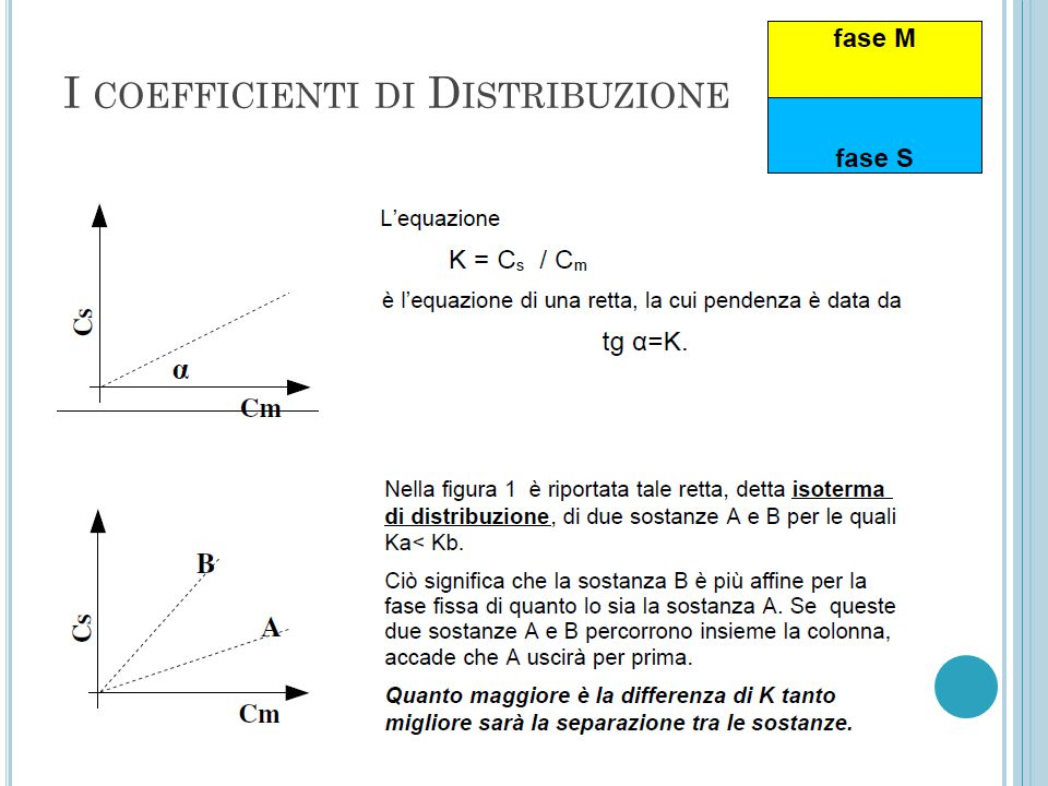 I COEFFICIENTI DI D ISTRIBUZIONE