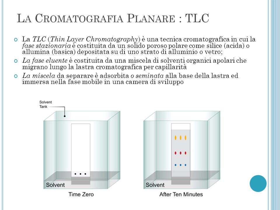 L A C ROMATOGRAFIA P LANARE : TLC La TLC ( Thin Layer Chromatography ) è una tecnica cromatografica in cui la fase stazionaria è costituita da un soli