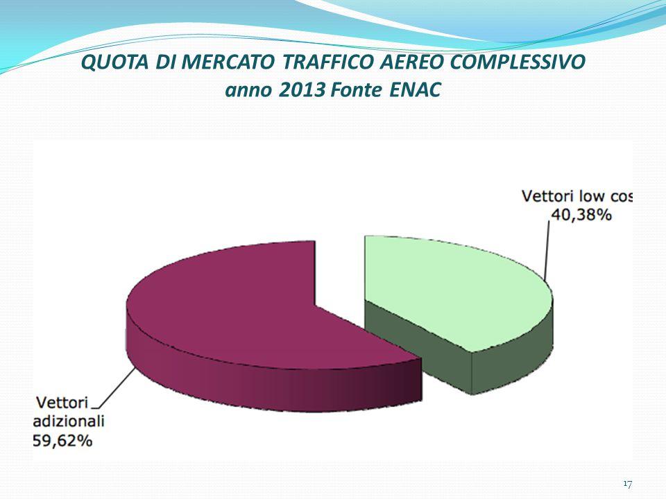 QUOTA DI MERCATO TRAFFICO AEREO COMPLESSIVO anno 2013 Fonte ENAC 17
