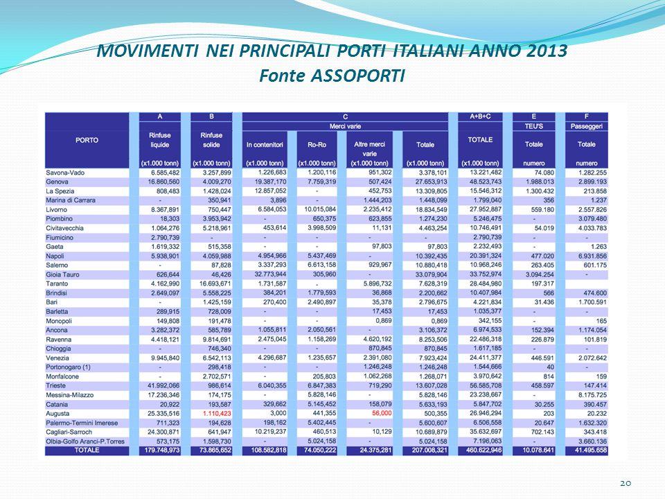 MOVIMENTI NEI PRINCIPALI PORTI ITALIANI ANNO 2013 Fonte ASSOPORTI 20