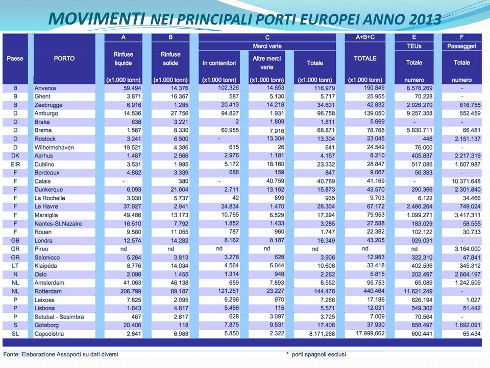 MOVIMENTI NEI PRINCIPALI PORTI EUROPEI ANNO 2013 22