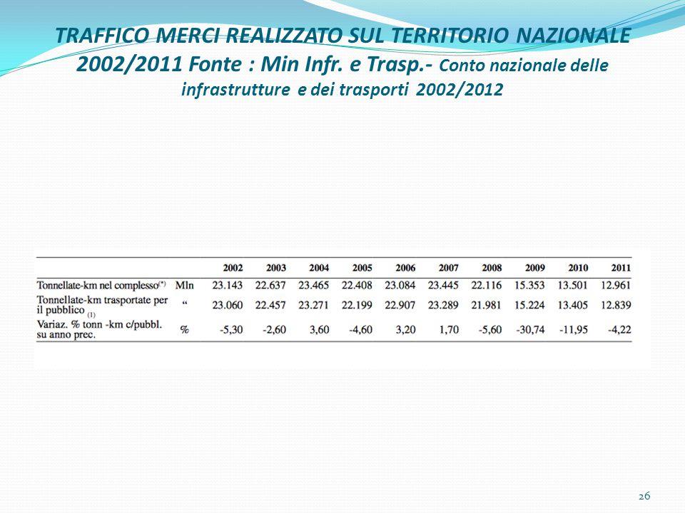 TRAFFICO MERCI REALIZZATO SUL TERRITORIO NAZIONALE 2002/2011 Fonte : Min Infr.