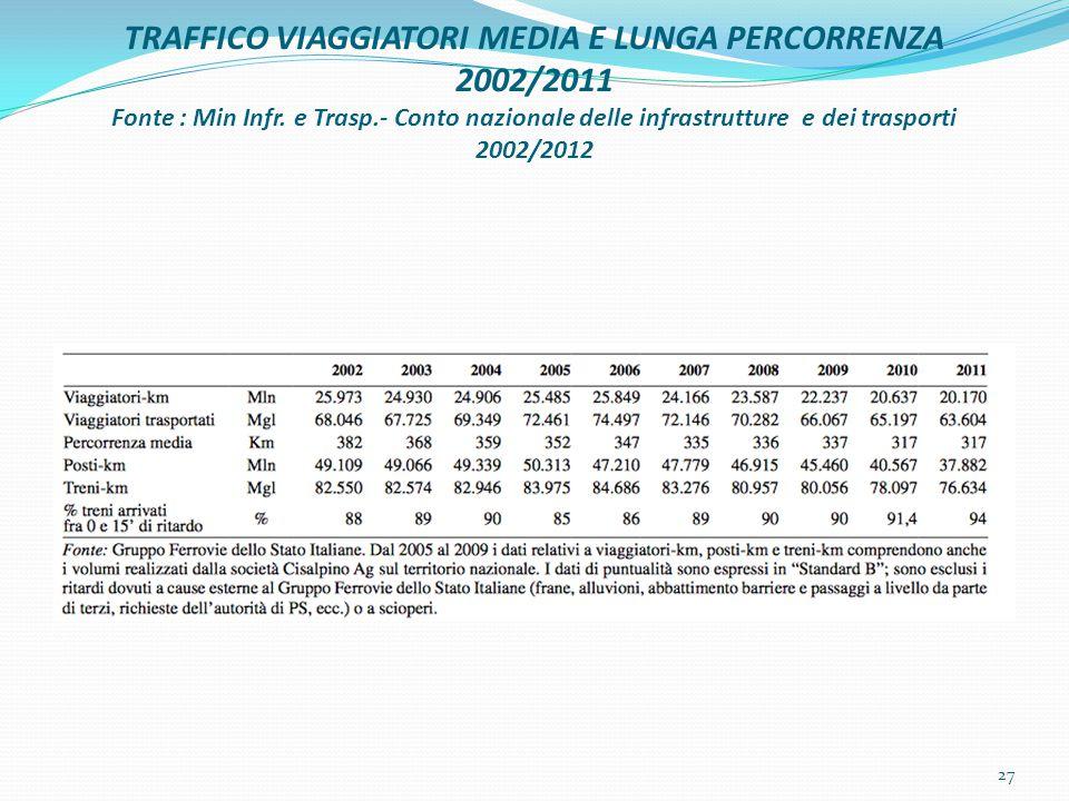 TRAFFICO VIAGGIATORI MEDIA E LUNGA PERCORRENZA 2002/2011 Fonte : Min Infr.