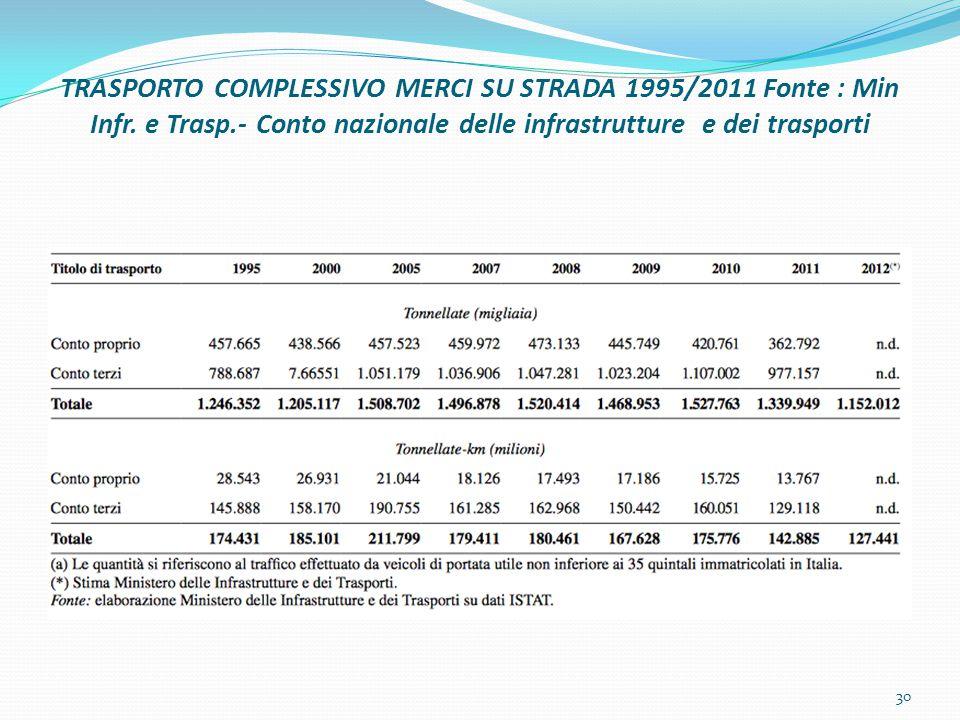 TRASPORTO COMPLESSIVO MERCI SU STRADA 1995/2011 Fonte : Min Infr.