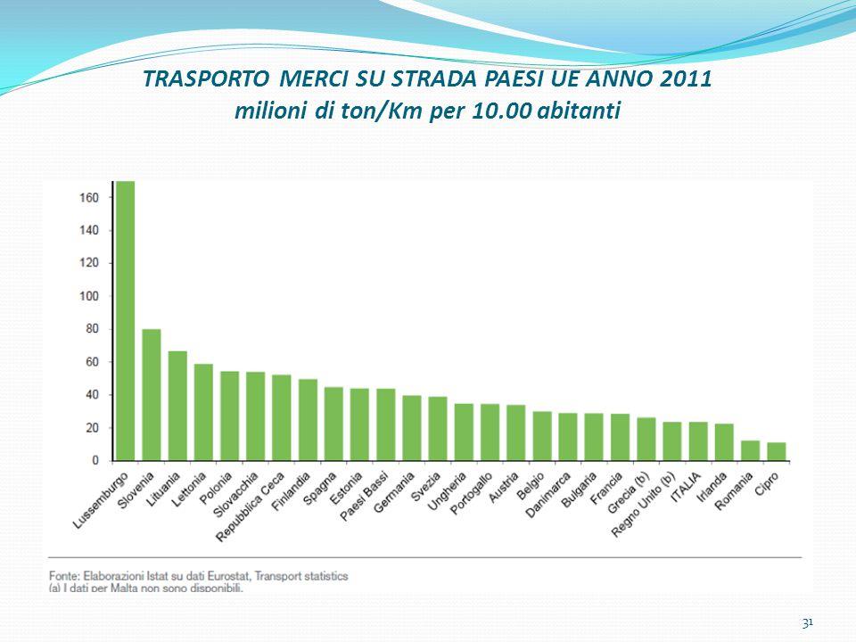 TRASPORTO MERCI SU STRADA PAESI UE ANNO 2011 milioni di ton/Km per 10.00 abitanti 31