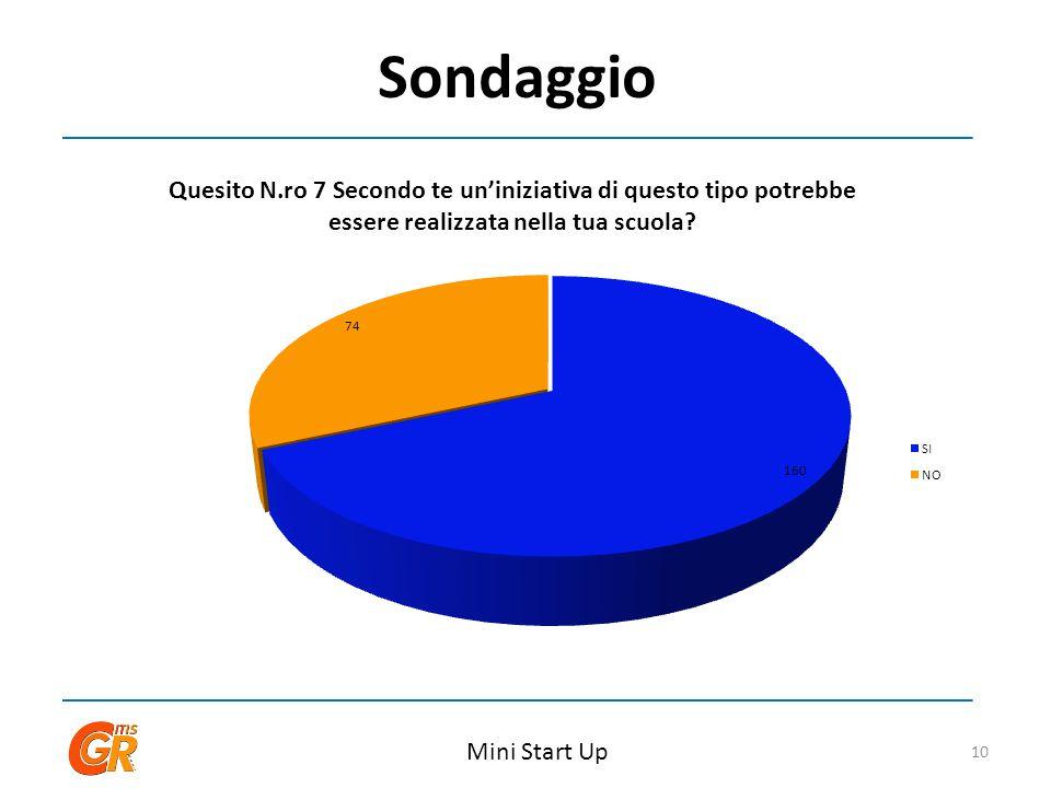 Sondaggio Mini Start Up 10