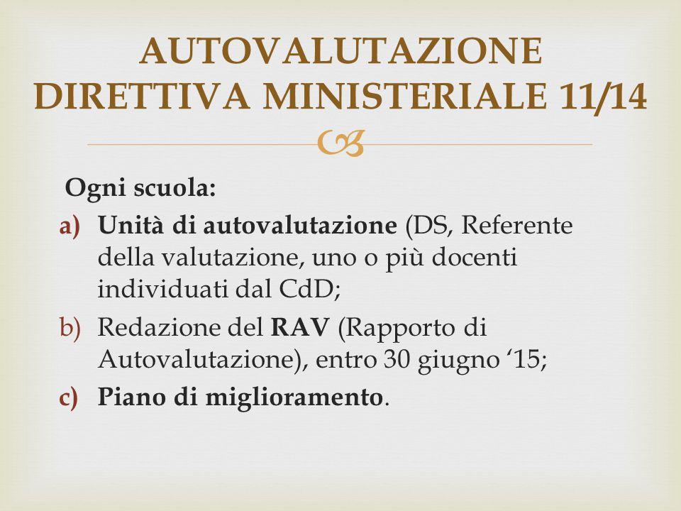  Ogni scuola: a) Unità di autovalutazione (DS, Referente della valutazione, uno o più docenti individuati dal CdD; b)Redazione del RAV (Rapporto di A