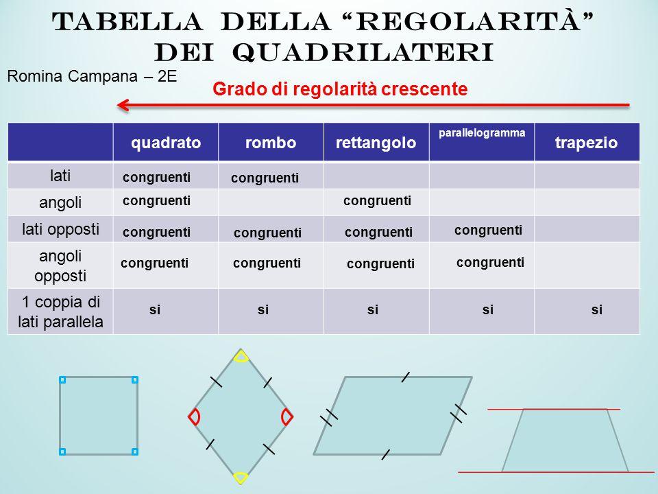 quadratoromborettangolo parallelogramma trapezio lati angoli lati opposti angoli opposti 1 coppia di lati parallela congruenti TABELLA Della regolarità dei QUADRILATERI Grado di regolarità crescente congruenti si congruenti si congruenti Romina Campana – 2E