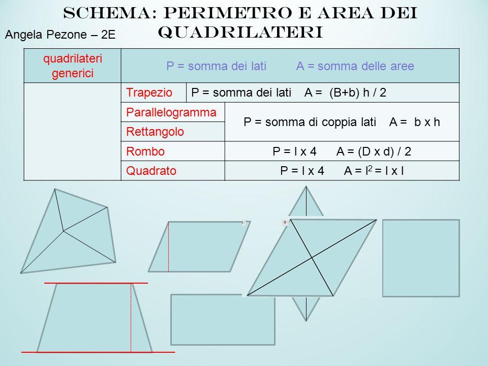 quadrilateri generici P = somma dei lati A = somma delle aree TrapezioP = somma dei lati A = (B+b) h / 2 Parallelogramma P = somma di coppia lati A = b x h Rettangolo RomboP = l x 4 A = (D x d) / 2 QuadratoP = l x 4 A = l 2 = l x l Schema: perimetro e area dei quadrilateri Angela Pezone – 2E