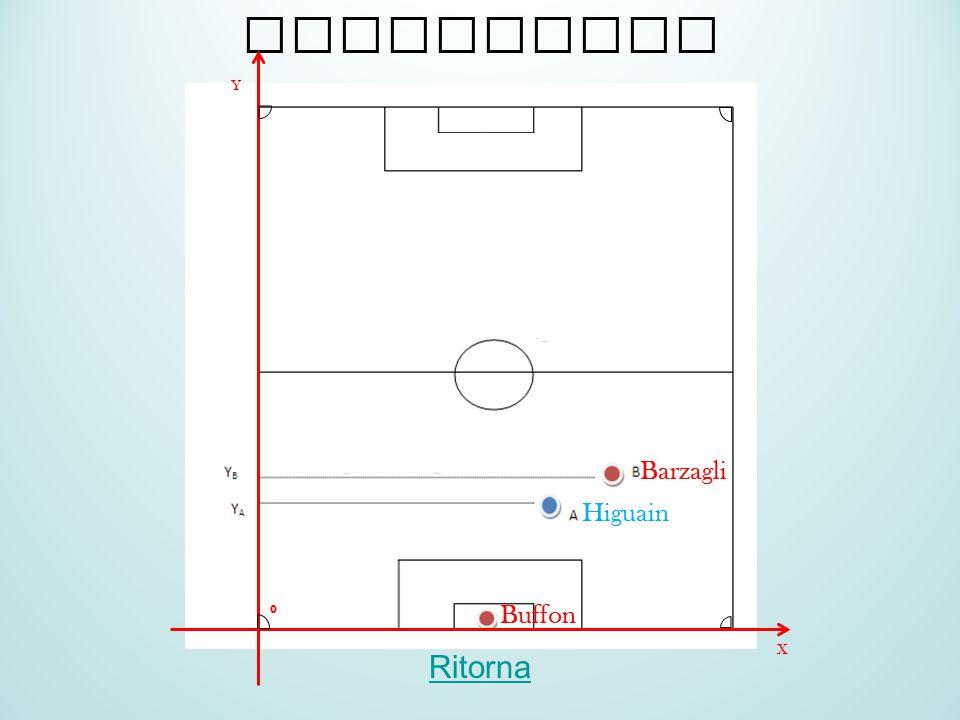 Fuorigioco Ritorna Y X 0 Buffon Barzagli Higuain