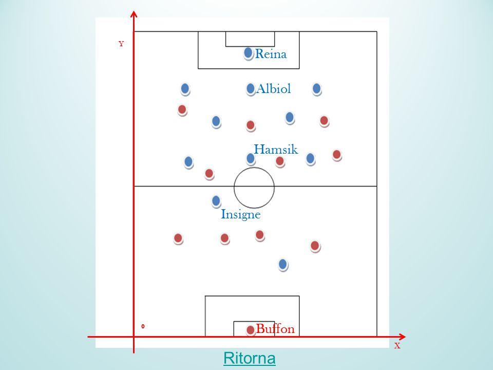 Ritorna Y X 0 Buffon Reina Albiol Hamsik Insigne