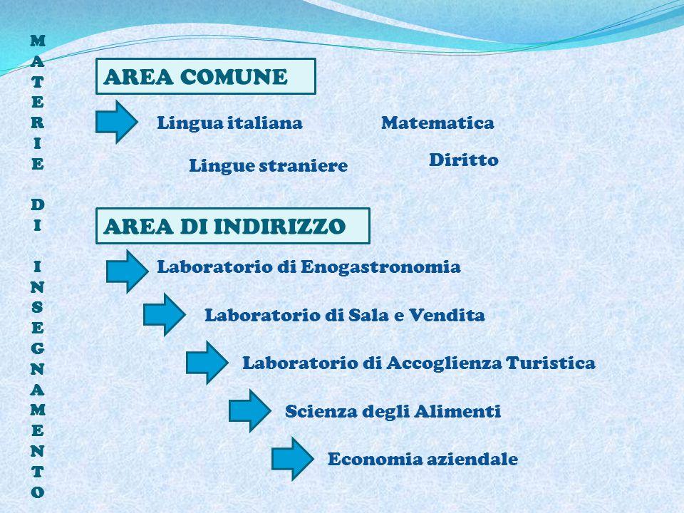 MATERIEDIINSEGNAMENTOMATERIEDIINSEGNAMENTO AREA COMUNE AREA DI INDIRIZZO Lingua italianaMatematica Diritto Lingue straniere Laboratorio di Enogastrono