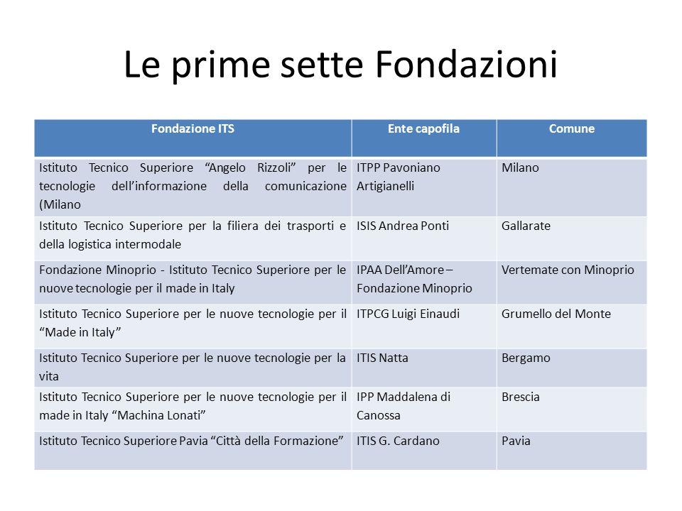 """Le prime sette Fondazioni Fondazione ITSEnte capofilaComune Istituto Tecnico Superiore """"Angelo Rizzoli"""" per le tecnologie dell'informazione della comu"""