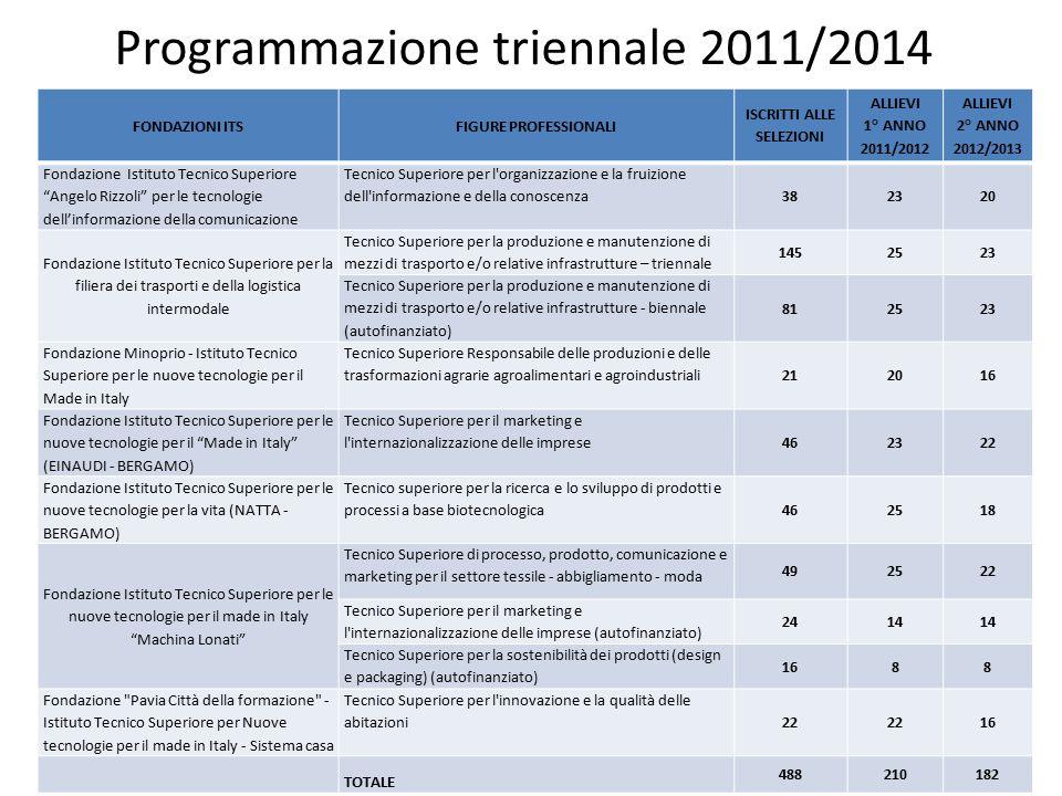 Programmazione triennale 2011/2014 FONDAZIONI ITSFIGURE PROFESSIONALI ISCRITTI ALLE SELEZIONI ALLIEVI 1° ANNO 2011/2012 ALLIEVI 2° ANNO 2012/2013 Fond
