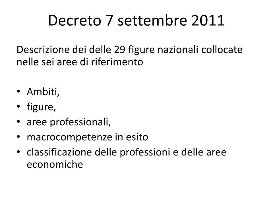 Decreto 7 settembre 2011 Descrizione dei delle 29 figure nazionali collocate nelle sei aree di riferimento Ambiti, figure, aree professionali, macroco