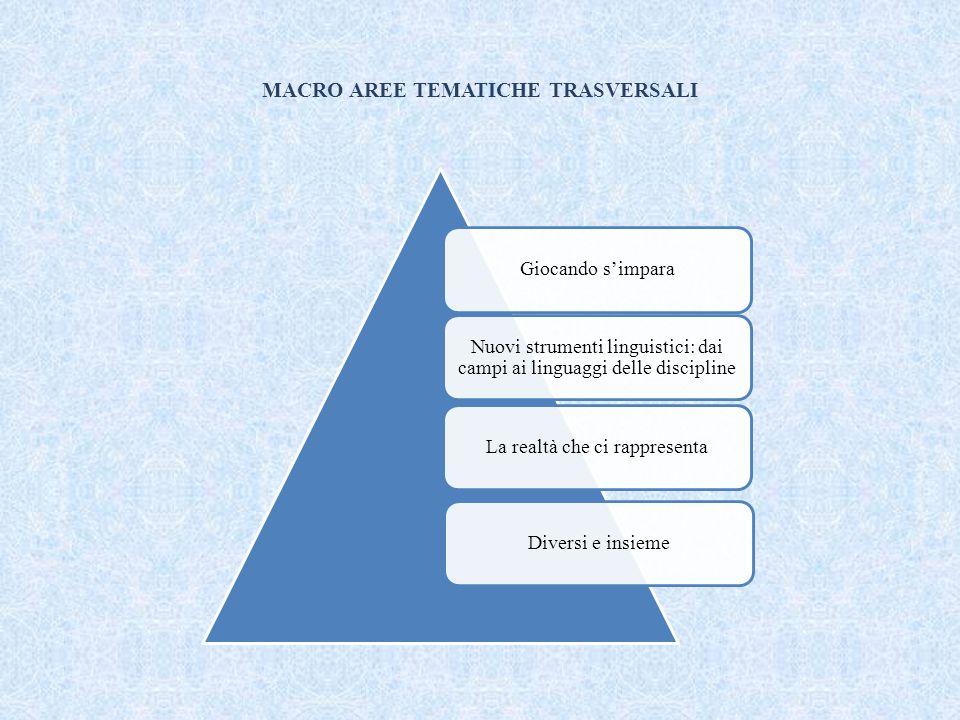 MACRO AREE TEMATICHE TRASVERSALI Giocando s'impara Nuovi strumenti linguistici: dai campi ai linguaggi delle discipline La realtà che ci rappresentaDiversi e insieme