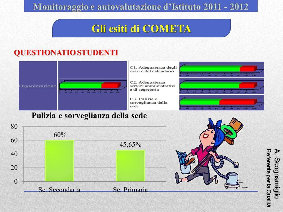 A. Scognamiglio Referente per la Qualità Gli esiti di COMETA QUESTIONATIO STUDENTI