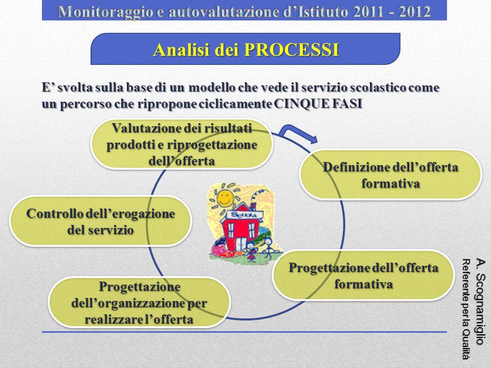 A. Scognamiglio Referente per la Qualità Analisi dei PROCESSI E' svolta sulla base di un modello che vede il servizio scolastico come un percorso che