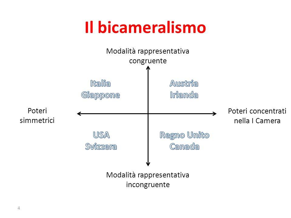 Il bicameralismo 4 Modalità rappresentativa congruente Modalità rappresentativa incongruente Poteri concentrati nella I Camera Poteri simmetrici