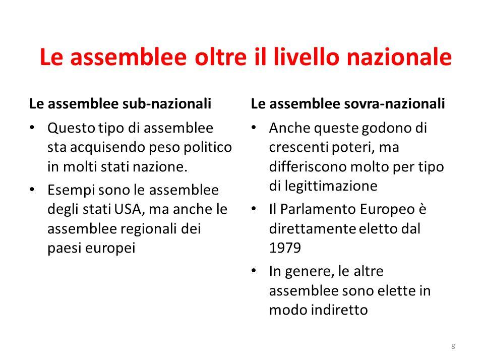 Le assemblee oltre il livello nazionale Le assemblee sub-nazionali Questo tipo di assemblee sta acquisendo peso politico in molti stati nazione.