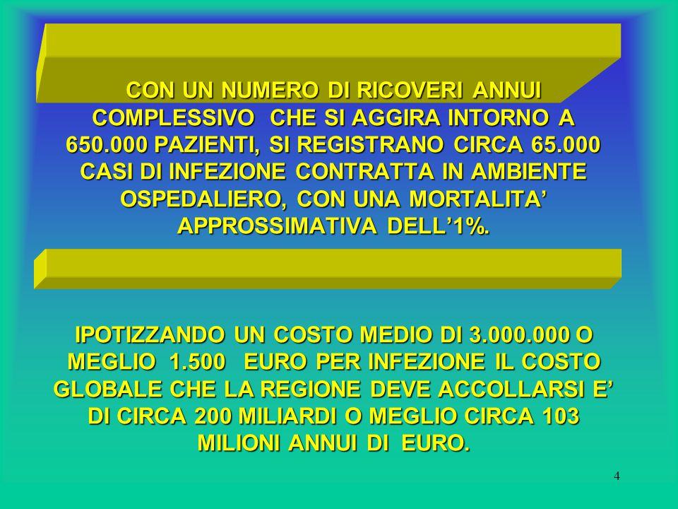 4 CON UN NUMERO DI RICOVERI ANNUI COMPLESSIVO CHE SI AGGIRA INTORNO A 650.000 PAZIENTI, SI REGISTRANO CIRCA 65.000 CASI DI INFEZIONE CONTRATTA IN AMBIENTE OSPEDALIERO, CON UNA MORTALITA' APPROSSIMATIVA DELL'1%.