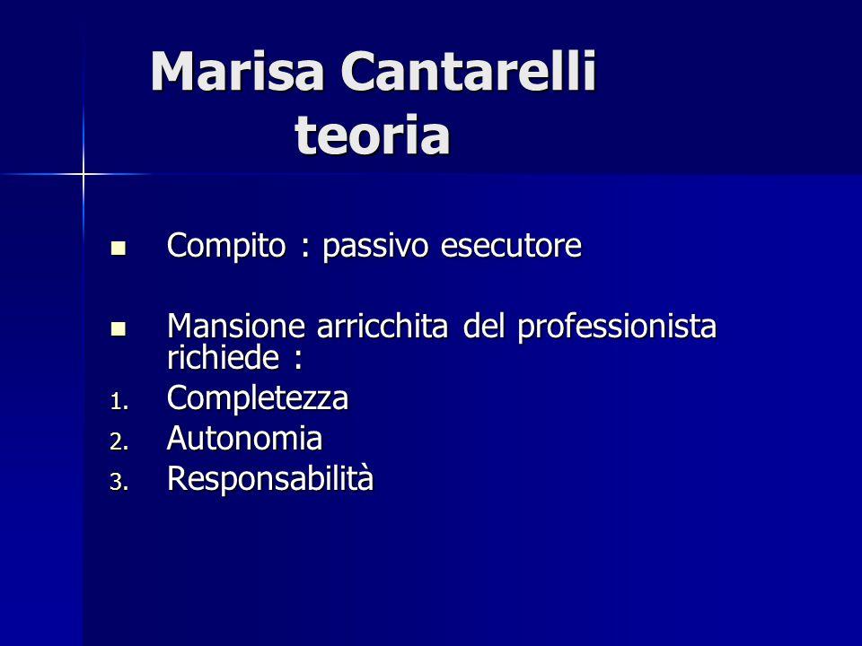 Marisa Cantarelli teoria Prestazione infermieristica L'infermiere è l'unico responsabile dell'erogazione della prestazione decidendo: 1) T ipologia d'intervento 2) M odalità d'azione 3) T empi d'erogazione e valutazione