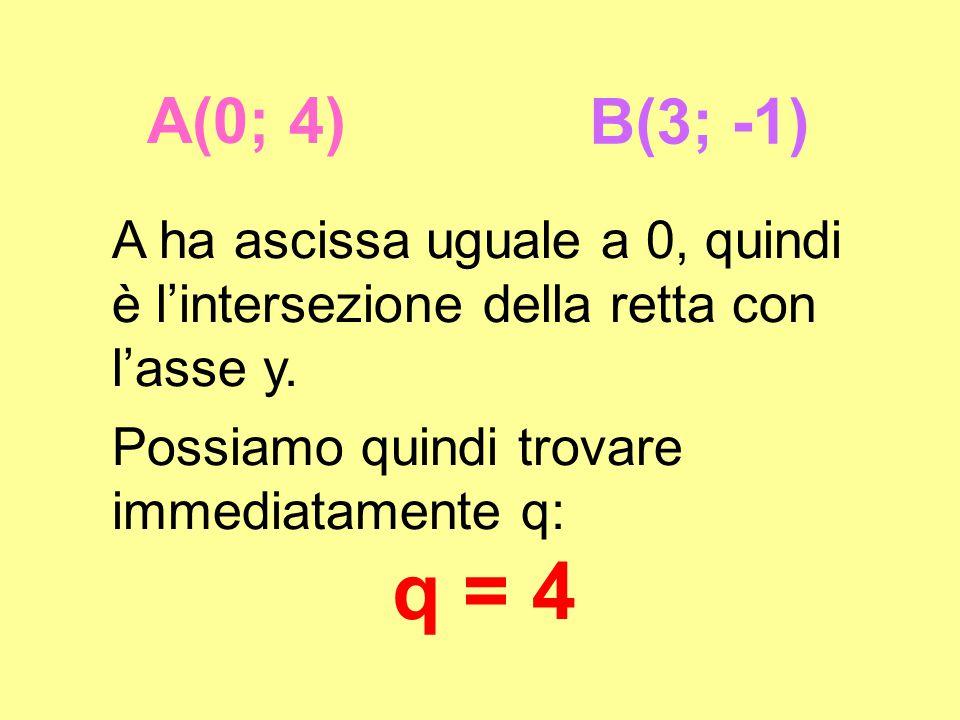 A(-2; 4)B(3; -1) l'equazione della retta passante per A e B è del tipo: y= mx + q e sappiamo che m = -1