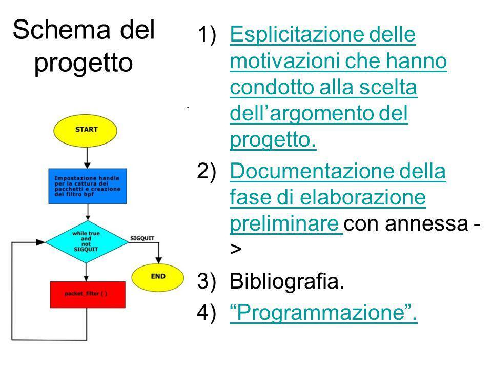Schema del progetto 1)Esplicitazione delle motivazioni che hanno condotto alla scelta dell'argomento del progetto.Esplicitazione delle motivazioni che