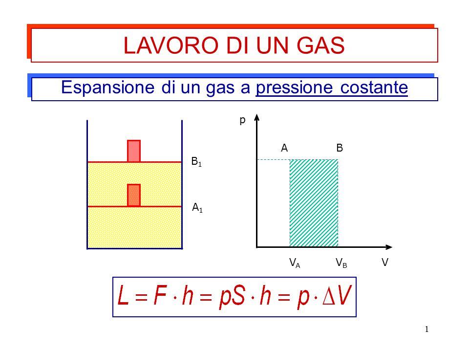 1 Espansione di un gas a pressione costante A1A1 B1B1 p V AB VAVA VBVB LAVORO DI UN GAS