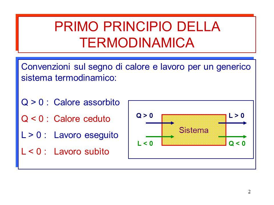 2 Convenzioni sul segno di calore e lavoro per un generico sistema termodinamico: Q > 0 : Calore assorbito Q < 0 : Calore ceduto L > 0 : Lavoro esegui