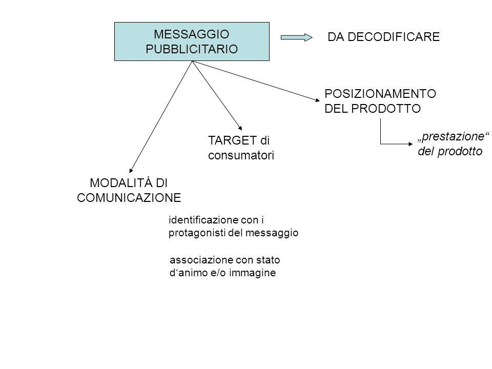 """MESSAGGIO PUBBLICITARIO POSIZIONAMENTO DEL PRODOTTO """"prestazione"""" del prodotto TARGET di consumatori MODALITÀ DI COMUNICAZIONE identificazione con i p"""