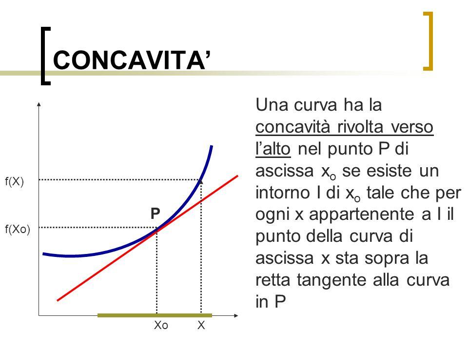 CONCAVITA' Una curva ha la concavità rivolta verso il basso nel punto P di ascissa x o se esiste un intorno I di x o tale che per ogni x appartenente a I il punto della curva di ascissa x sta sotto la retta tangente alla curva in P Xo X f(Xo) f(X) P