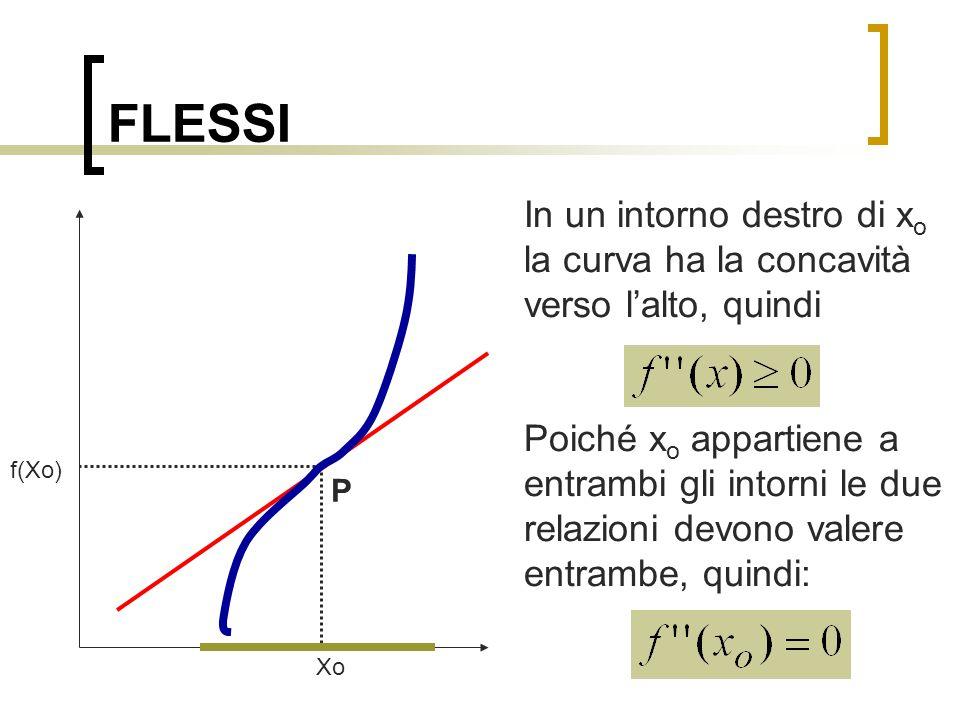 FLESSI In un intorno destro di x o la curva ha la concavità verso l'alto, quindi Poiché x o appartiene a entrambi gli intorni le due relazioni devono